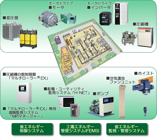 日本日立空气压缩机安装示意图